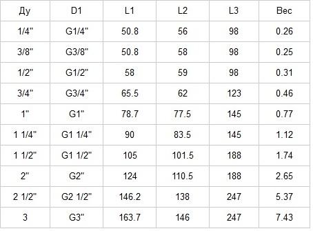 Кран шаровой AISI 304/316L резьба/резьба из двух частей табл.