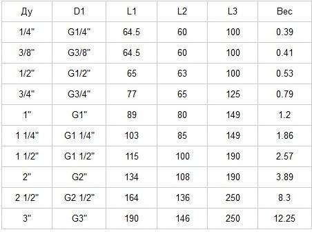 Кран шаровой AISI 304/316L резьба/резьба из трех частей табл.