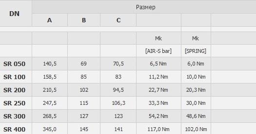 Пневмопривод горизонтальный одинарного действия воздух/пружина AISI 304 С-Р табл.