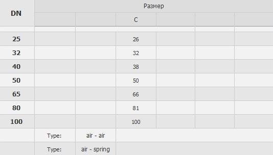 4731P Клапан седельный двойной сварка/сварка/сварка пневматический тип Т табл.