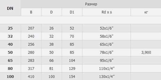 5349 Трубный фильтр прямой резьба/резьба табл.